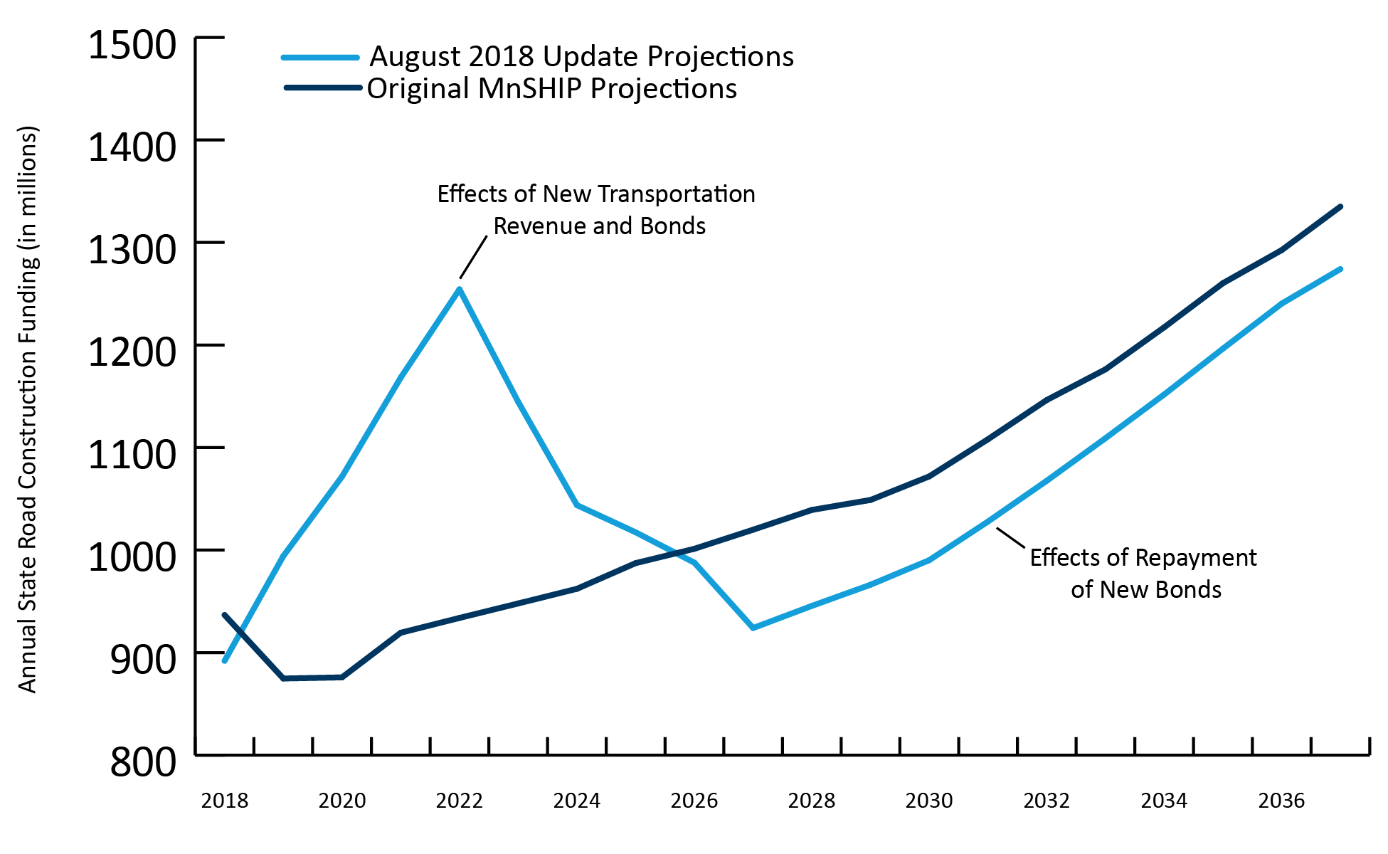 Comparison of Original Funding Projections and August 2018 Updated Projections, showing a spike in August 2018 Update projections in 2022 due to the effects of new transportation revenue and bods, and an upward trend starting in 2028 due to the effects of
