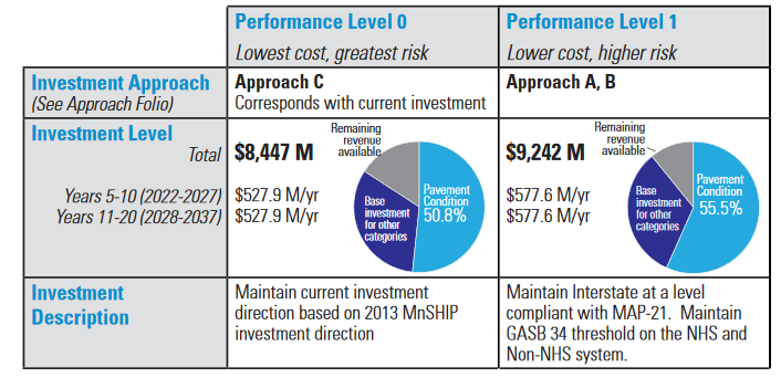 Excerpt from the Pavement Condition Investment Category Folio