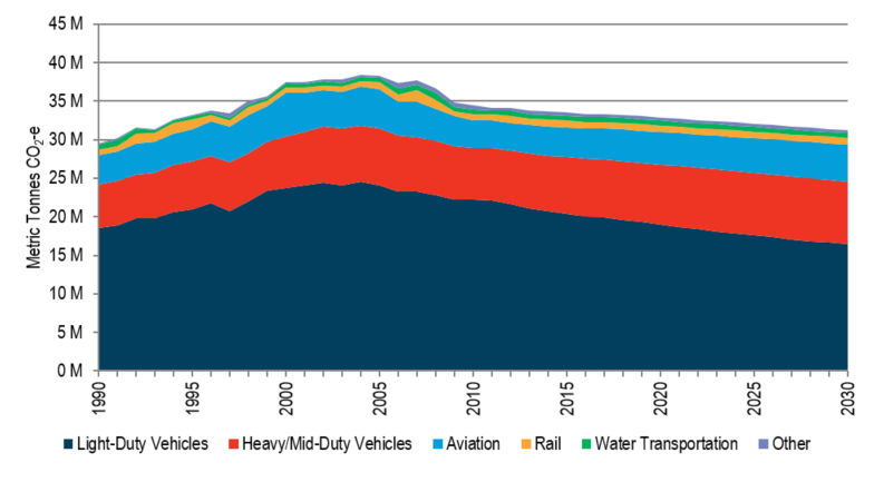 Historical and projected transportation sector greenhouse gas emissions in Minnesota