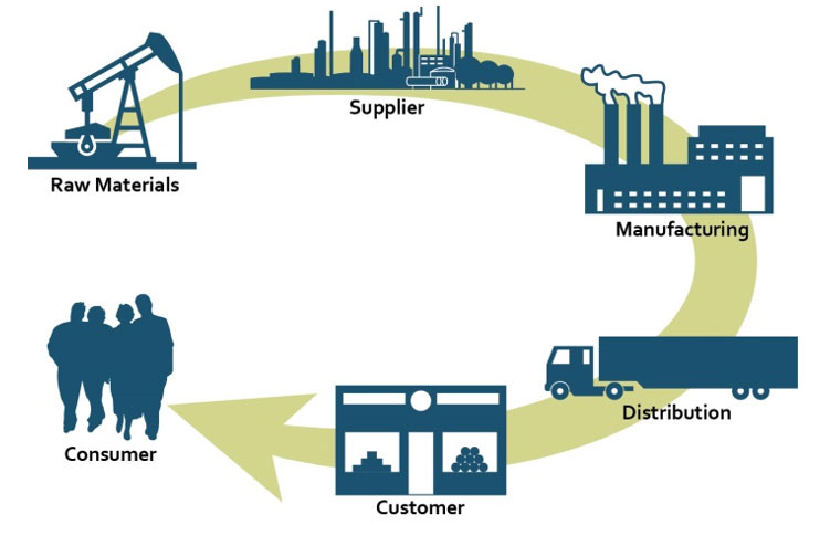 This image is a visualization of a supply chain.
