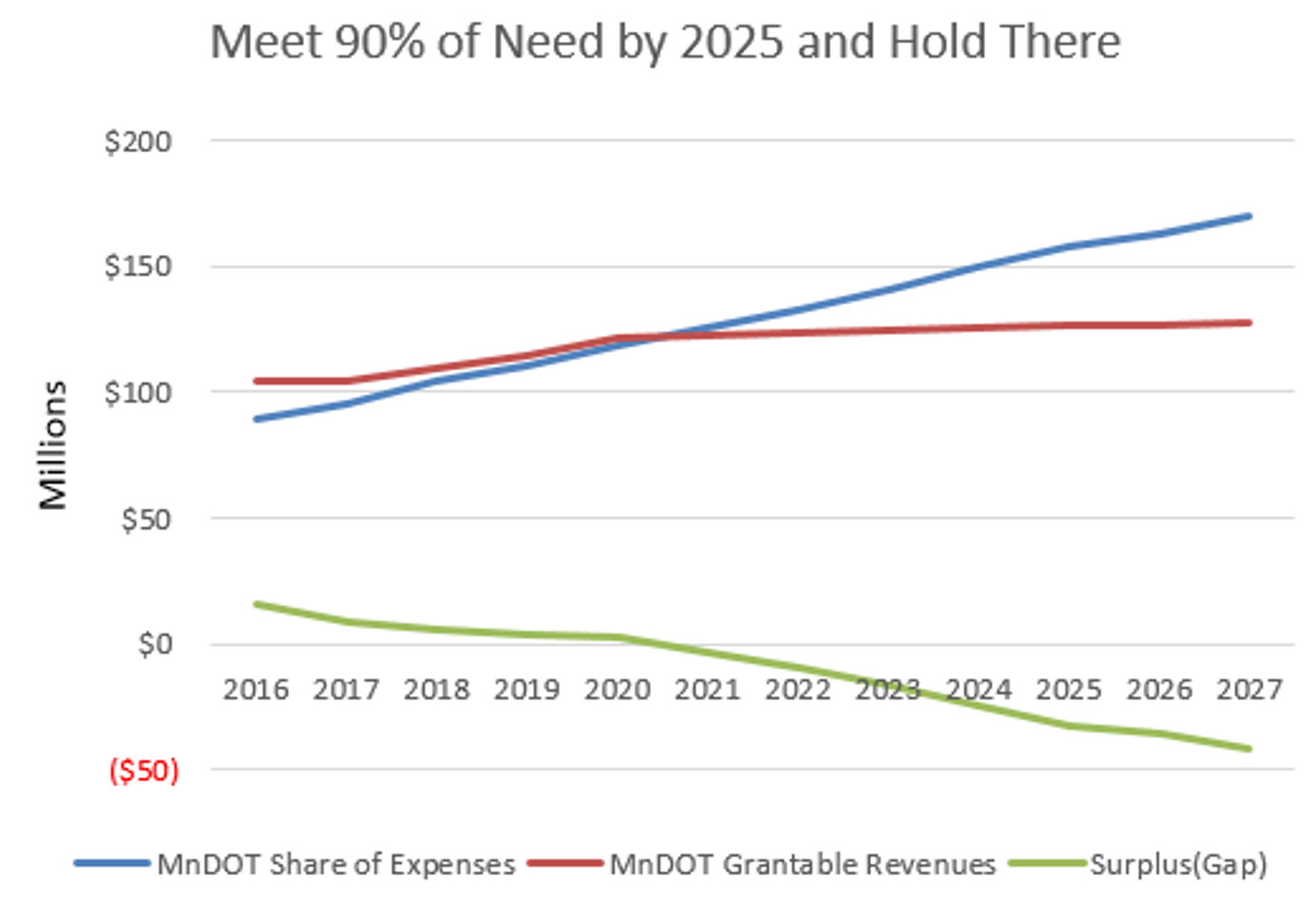 Graph of Program Expenses and Cost Gap
