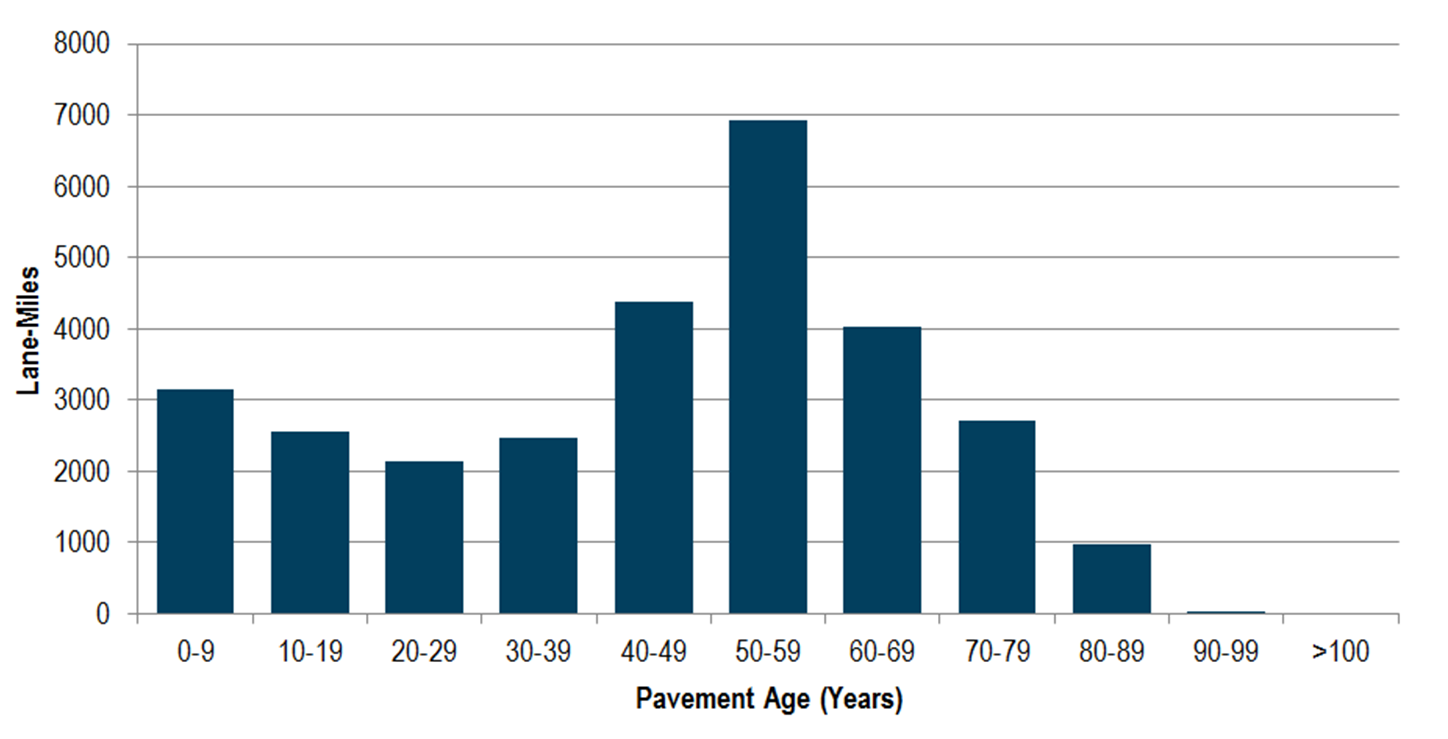 Figure 3-4: Age of pavement on Minnesota's state highway system as of 2014