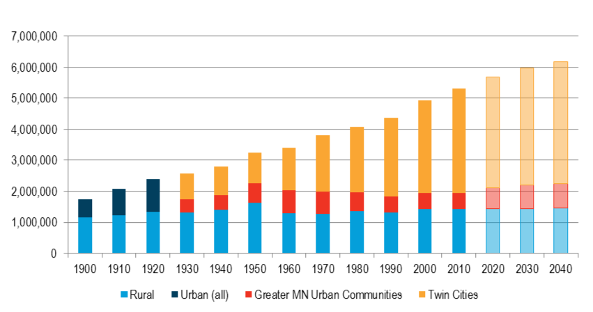 Figure 3-2: Minnesota's historic and projected urban/rural population split