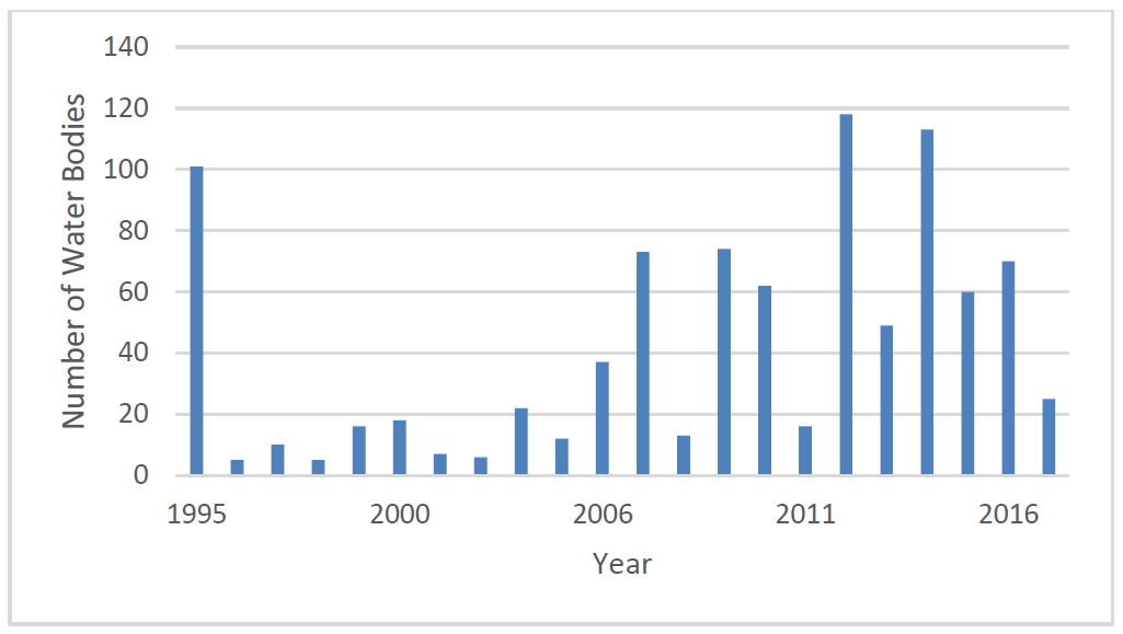 Number of Water Bodies Added to Infested Waters List by Year. There are several years that added a significant number of waterbodies: 1995 (100), 2007 and 2009 (~70 each year), 2012 (nearly 120), 2014 (~110), and 2016 (~70)