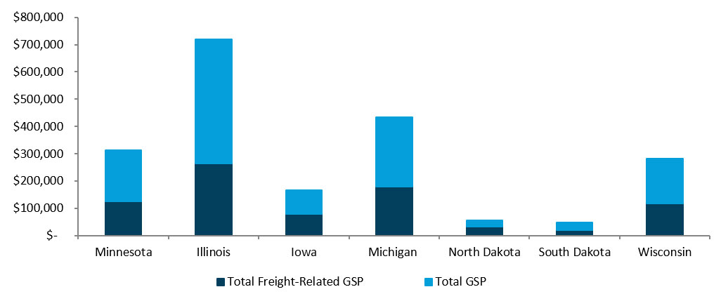 This bar graph shows the contribution of freight-related and other industries to the Gross State Product (GSP) of Minnesota and neighboring states.