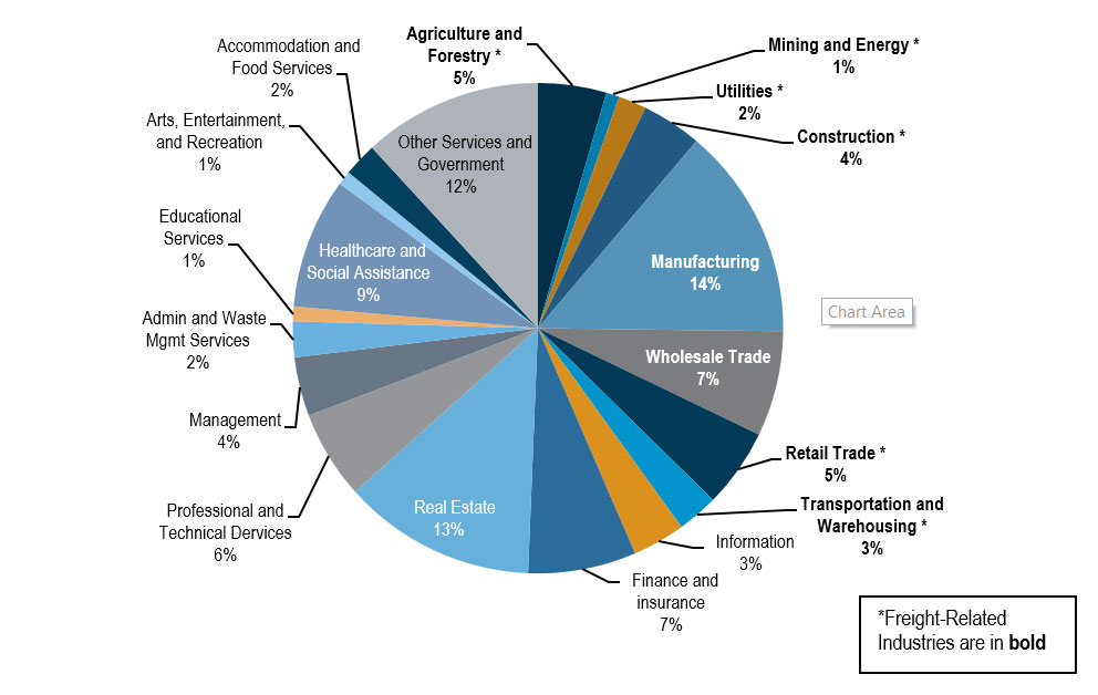 This pie chart details the percentage contribution, by industry sector, to Minnesota's Gross State Product.