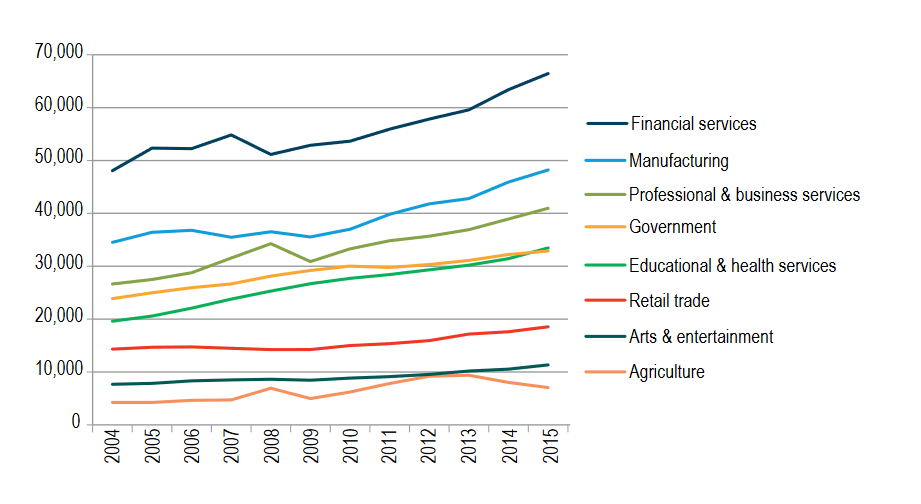Figure 3-3: Minnesota Gross Domestic Product (2014 dollars) by top economic sectors, 1997-2014