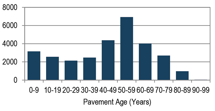 Bar Chart of Age of Pavements on the State Highway System