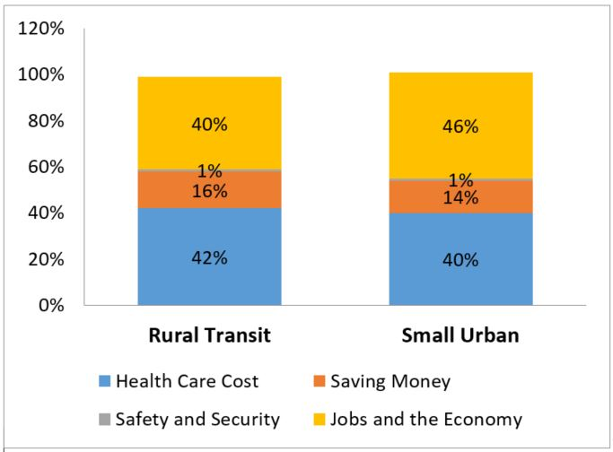 Rural and Small Urban Benefits